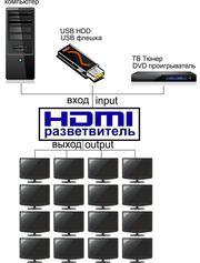 HDMI разветвитель на 16 ТВ для ТВ магазинов